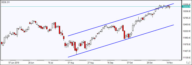 DE30 rises in the channel     11/19/2019 Market Overview IFC Markets chart