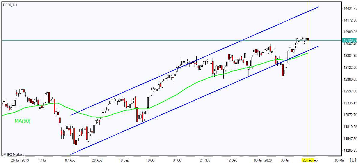DE30 falling toward MA(50) 2/21/2020 Market Overview IFC Markets chart