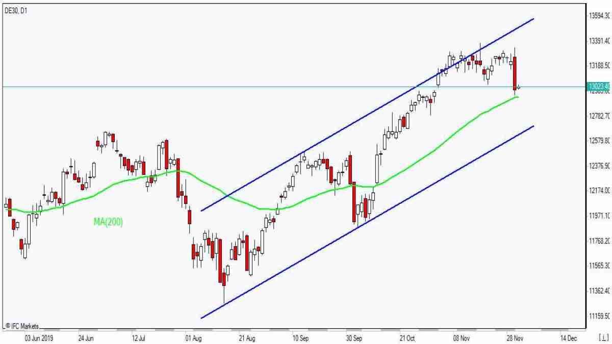 DE30 testing MA(200)    12/2/2019 Market Overview IFC Markets chart