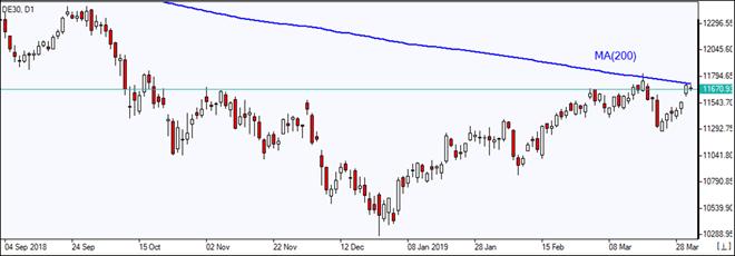 DE30 testing MA(200)    04/02/2019 Market Overview IFC Markets chart