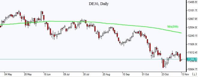 DE30 downtrend intact Market Overview IFCM Markets chart