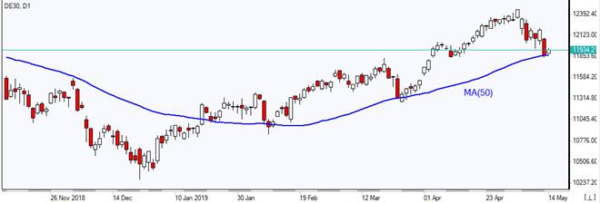 DE30 tests MA(50)  05/14/2019 Market Overview IFC Markets chart