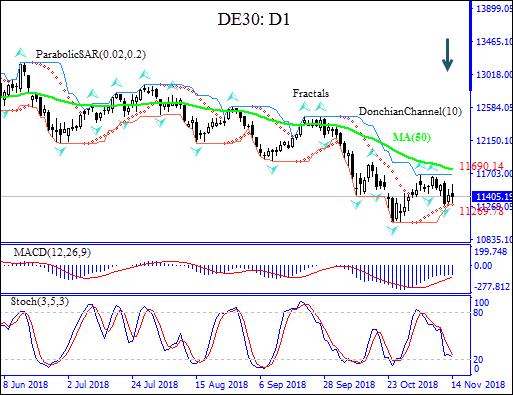 DE30 descent below MA(200) intact Technical Analysis IFC Markets chart