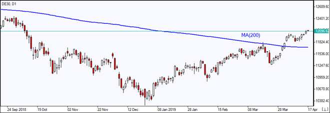 DE30 rises above MA(200)  04/17/2019 Market Overview IFC Markets chart