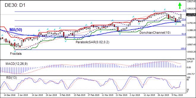 DE30 gaining above MA(50)  05/17/2019 Technical Analysis IFC Markets chart