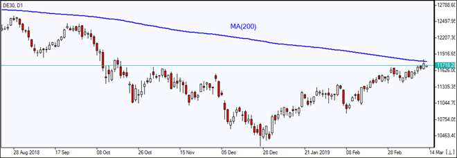 DE30 reflecting off MA(200)    03/20/2019 Market Overview IFC Markets chart