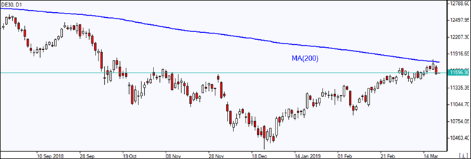 DE30 reflecting off MA(200)    03/21/2019 Market Overview IFC Markets chart