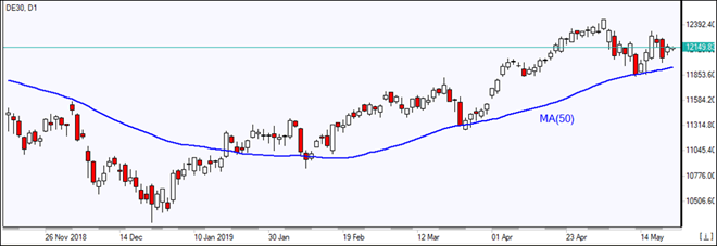 DE30 retracing above MA(50)  05/21/2019 Market Overview IFC Markets chart