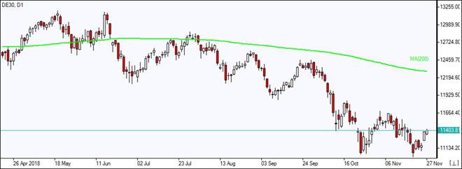 DE30  retracing higher below MA(200) Market Overview IFC Markets chart