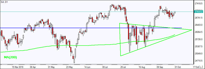 DJI rising above MA(200)  10/01/2019 Market Overview IFC Markets chart
