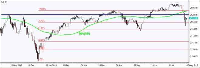 DJI drops below MA(50)    08/07/2019 Market Overview IFC Markets chart