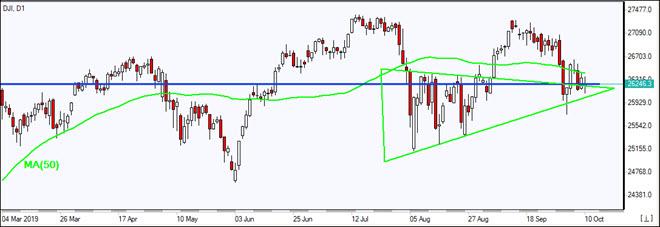 DJI falls below MA(50)  10/10/2019 Market Overview IFC Markets chart