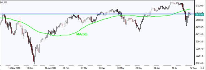 DJI tests resistance    08/12/2019 Market Overview IFC Markets chart