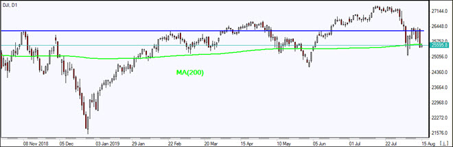 DJI falls below MA(200)   08/15/2019 Market Overview IFC Markets chart