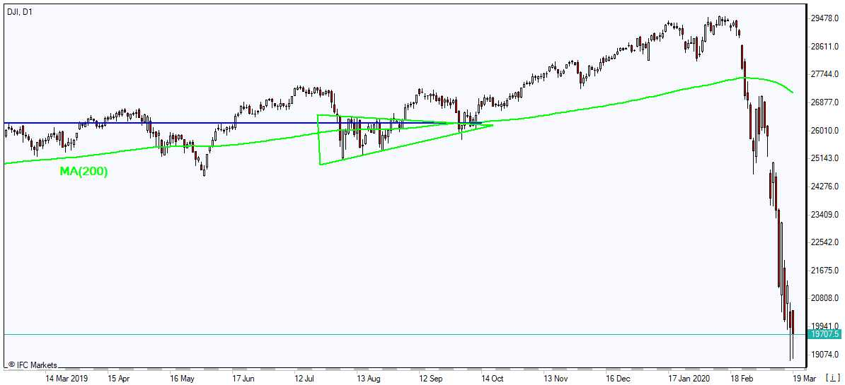 DJI plunging below MA(200) 3/19/2020 Market Overview IFC Markets chart