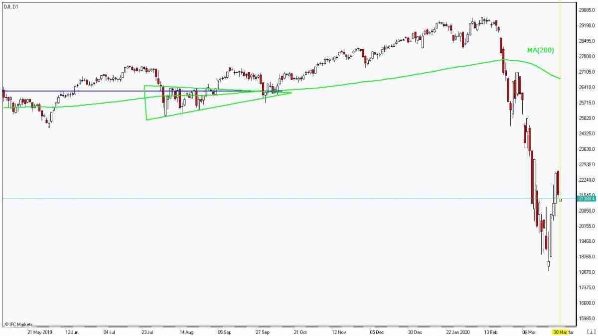 DJI rebounds below MA(200) 3/30/2020 Market Overview IFC Markets chart