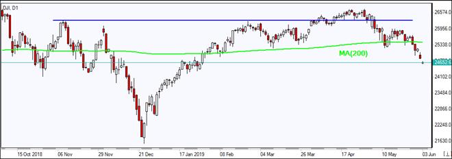 DJI falls below MA(200)  06/03/2019 Market Overview IFC Markets chart