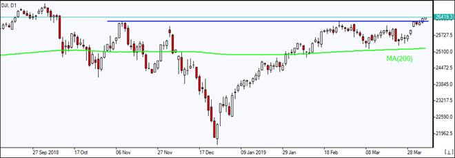 DJI breached resistance line above MA(200)  04/05/2019 Market Overview IFC Markets chart