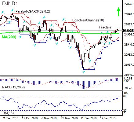 DJI rises above  MA(200) 02/07/2019 Technical Analysis IFC Markets chart