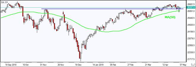 DJI falls to MA(50) 05/07/2019 Market Overview IFC Markets chart