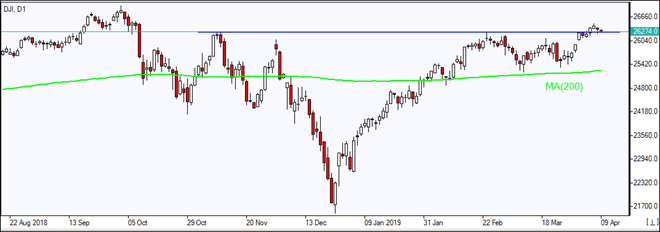 DJI testing support above MA(200)    04/09/2019 Market Overview IFC Markets chart