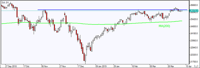 DJI testing resistance above MA(200)  04/12/2019 Market Overview IFC Markets chart