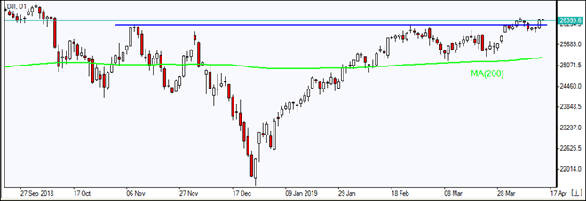 DJI testing resistance above MA(200)  04/15/2019 Market Overview IFC Markets chart