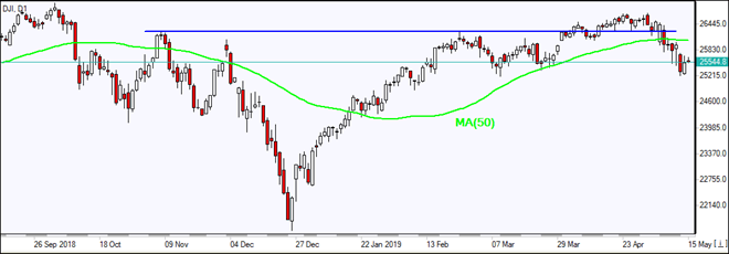 DJI edges up to MA(50)  05/15/2019 Market Overview IFC Markets chart