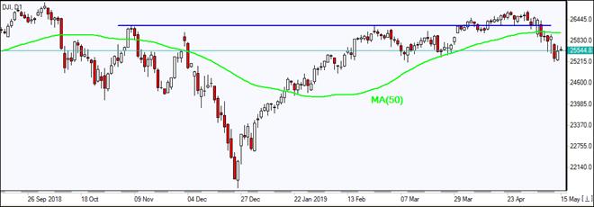 DJI بالای MA(50) رشد کرد 05/15/2019 نمودار بررسی بازار IFC Markets
