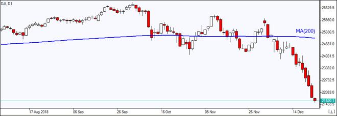 DJI slumps below MA(200) 12/26/2018 Market Overview IFC Markets chart