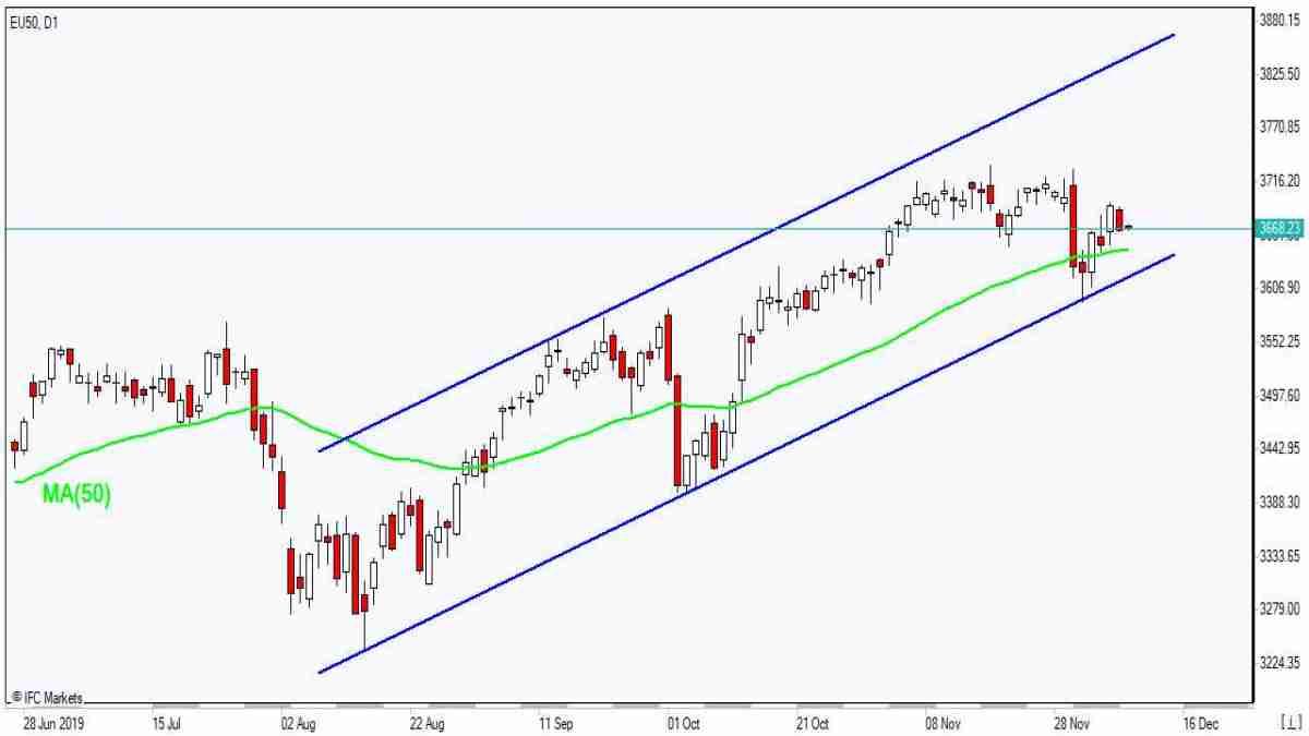 EU50 testing MA(50)    12/10/2019 Market Overview IFC Markets chart