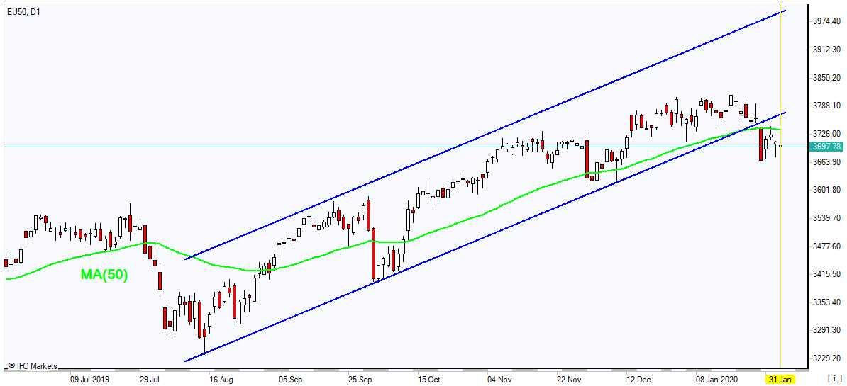 EU50 falling below MA(50) 1/31/2020 Market Overview IFC Markets chart