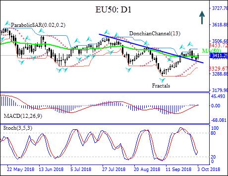 EU50 bounces off support line 10/04/2018 Technical Analysis IFC Markets chart