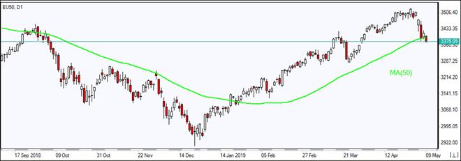 EU50 falls below MA(50) 05/09/2019 Market Overview IFC Markets chart