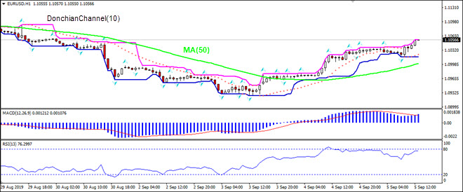 EURUSD rising above MA(50)