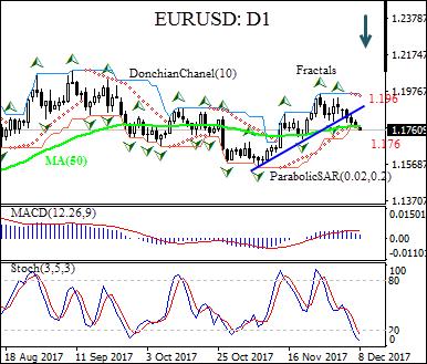 Forex eod historical data eurusd