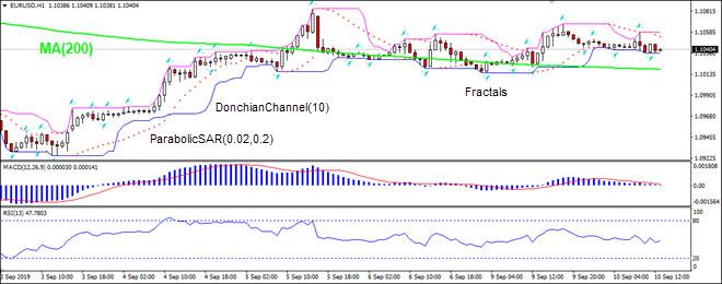EURUSD falling above MA(200)