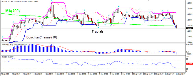 EURUSD falling below MA(200)