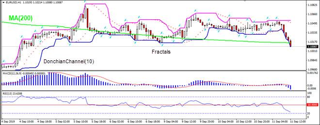 EURUSD falling below MA(200)