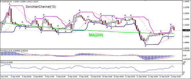 EURUSD rising above  MA(200)
