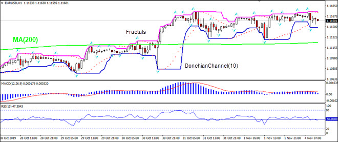 EURUSD falling toward MA(200)