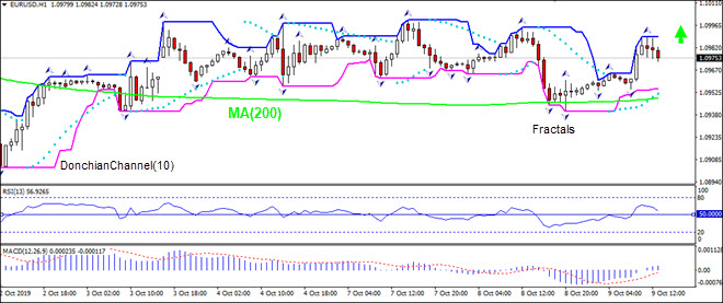 EURUSD moving toward MA(200)