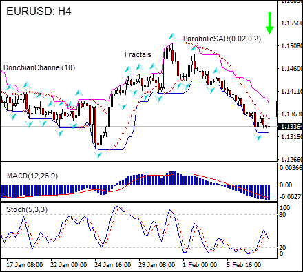 EURUSD retreating 02/08/2019 Technical Analysis IFC Markets
