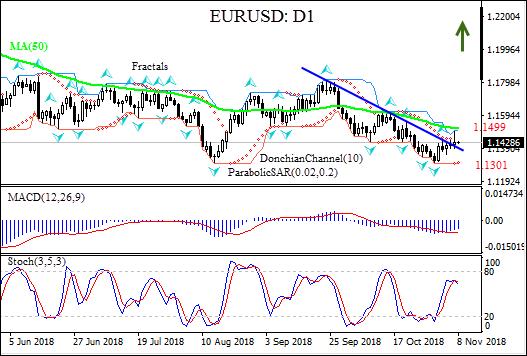 EURUSD breaches above resistance line 10/08/2018 Technical Analysis IFC Markets chart