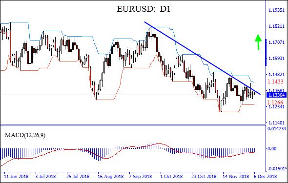 EURUSD está probando la línea de resistencia, gráfico del Análisis técnico del 12/06/2018 de IFC Markets