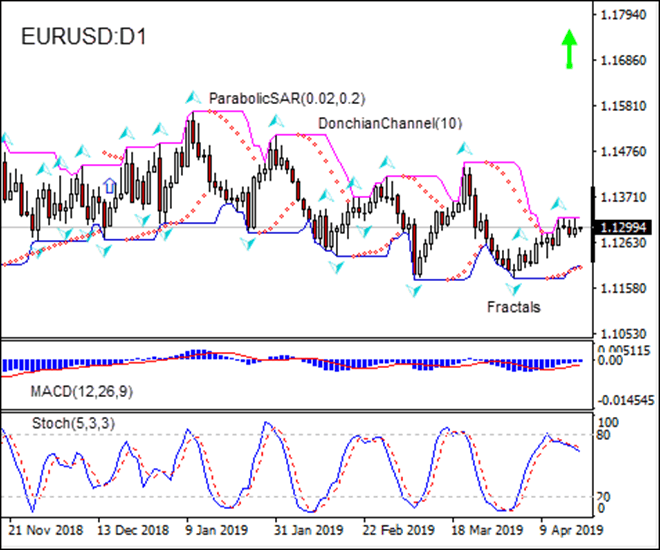 EURUSD retracing higher 04/18/2019 Technical Analysis IFC Markets Chart