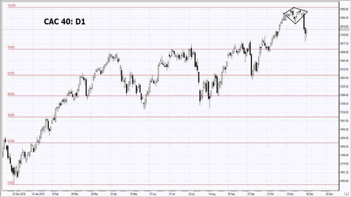 04/12/2019 Market Overview IFC Markets chart