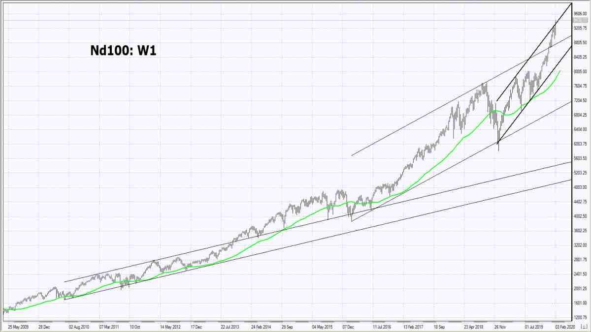 05/02/2020 Market Overview IFC Markets chart