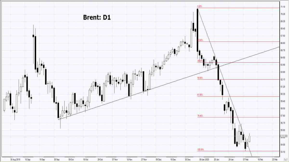 12/02/2020 Market Overview IFC Markets chart
