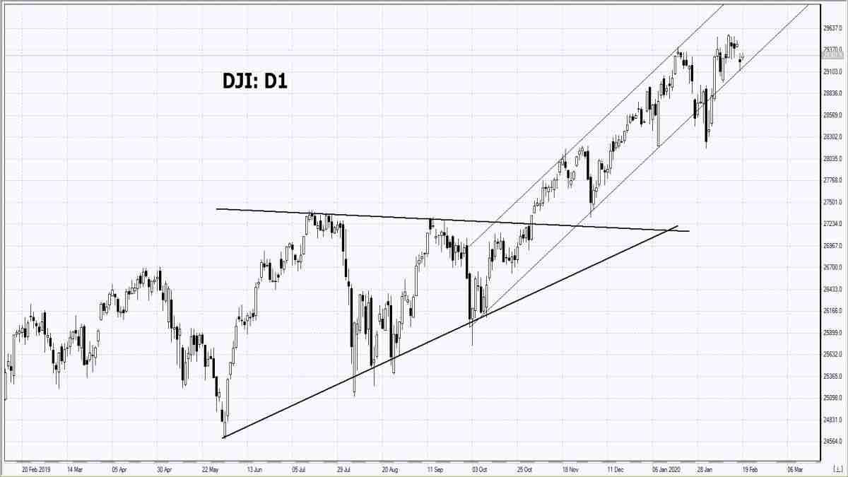 19/02/2020 Market Overview IFC Markets chart